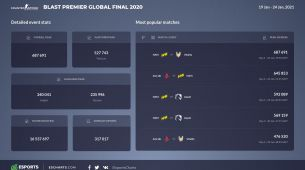 The Vitality vs. NA'VI BLAST Premier Global Final 2020 match set a new viewer record for online CS:GO